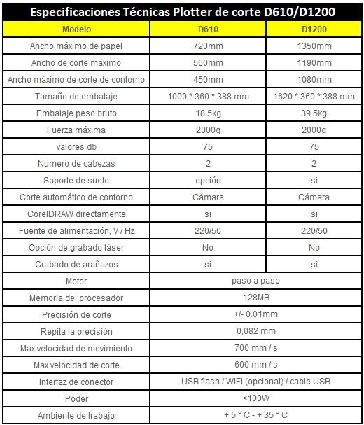 especificaciones tecnicas d610-d1200